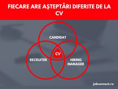 Utilitatea CV-ului in 2020